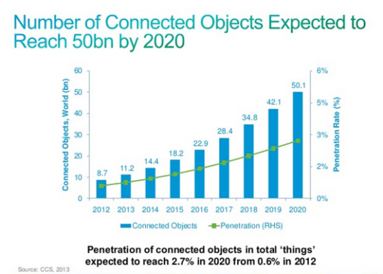 cisco Iot by 2020.jpg