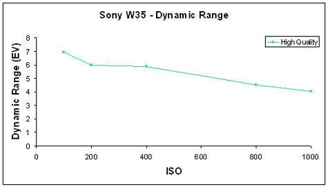 W35-DynRange-GR.jpg