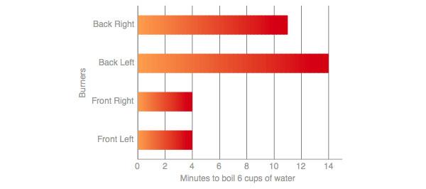 Waterboil