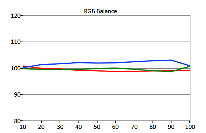 Asus-PQ321Q-RGB-Balance.jpg