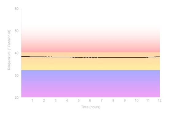 Fridge Temperature Graph