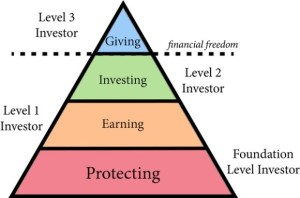 NMM Level os Investors 2 h1fvqq Which Level of Investing Are You On?