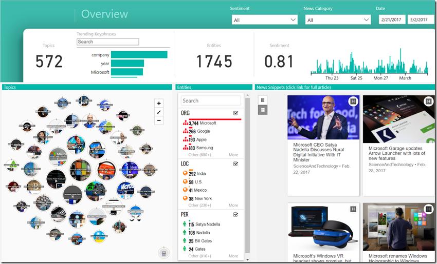 Power BI Bing News solution template