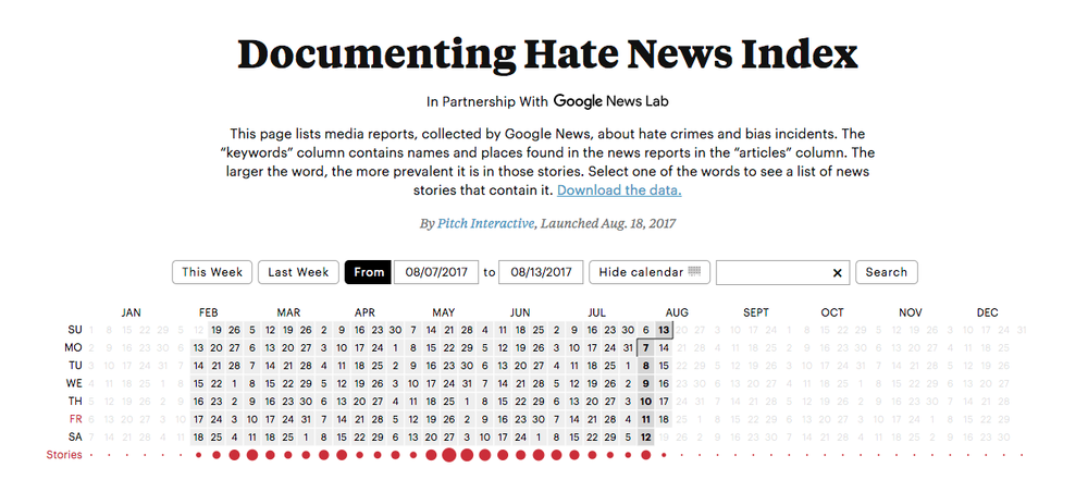 Documenting Hate News Index by Google