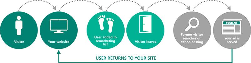 Bing Ads Remarketing Graphics
