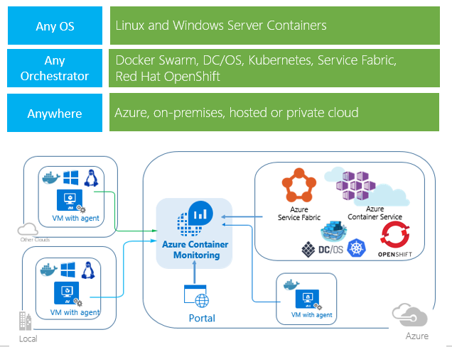 Azure Log Analytics - Container Monitoring Solution