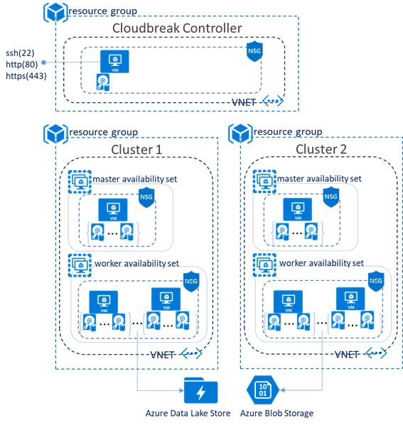 Cloudbreak for Hortonworks Data Platform in Azure Marketplace