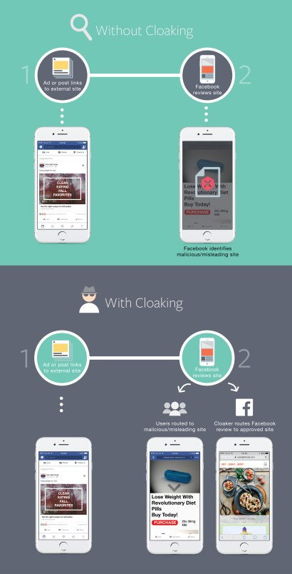Facebook News Cloaking Graphic