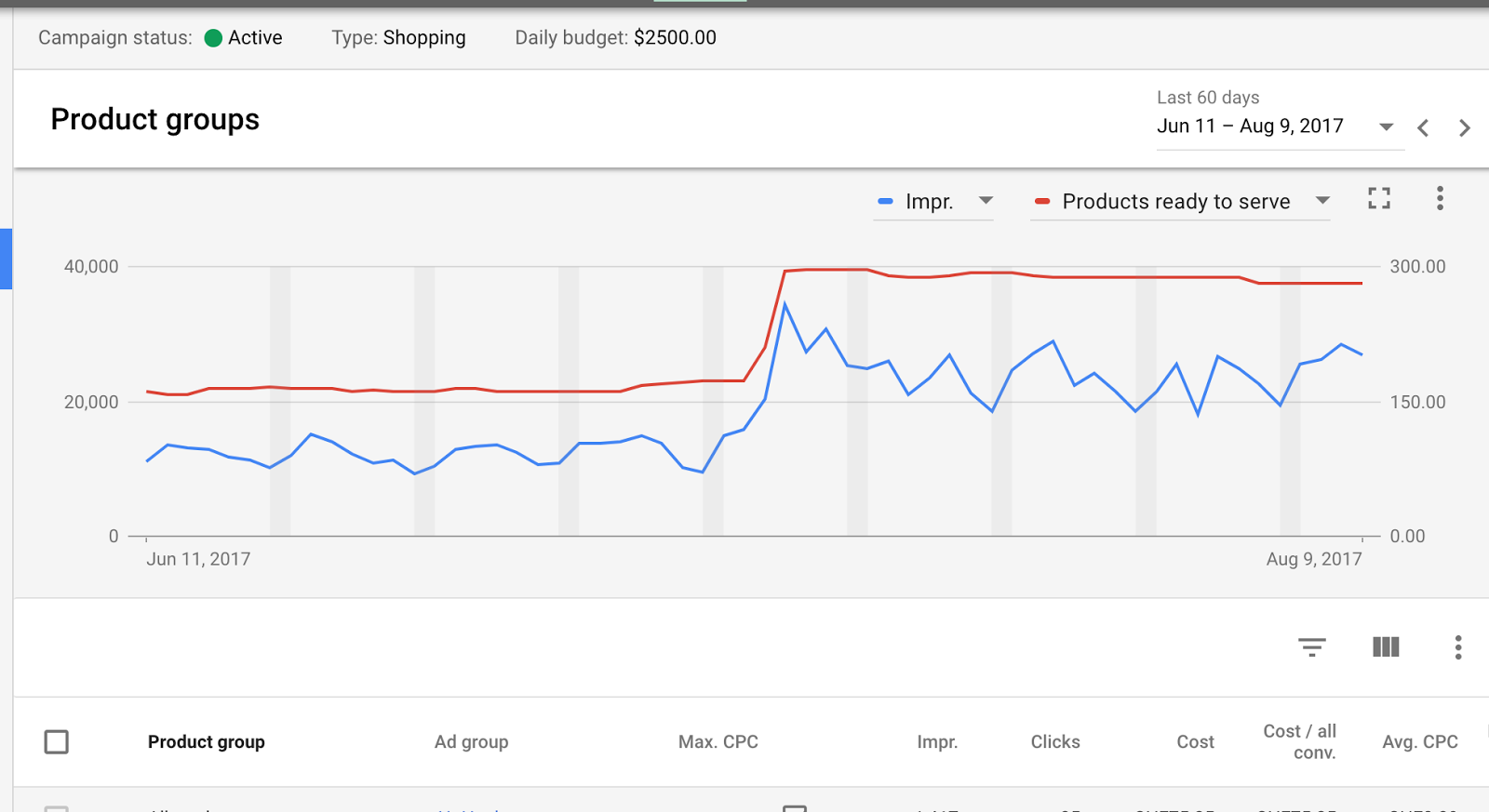 Product Status Reporting in AdWords
