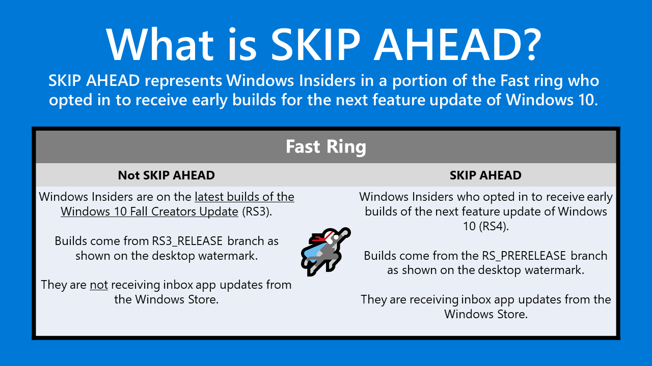 Windows 10 Redstore 4 Skip Ahead Graphic