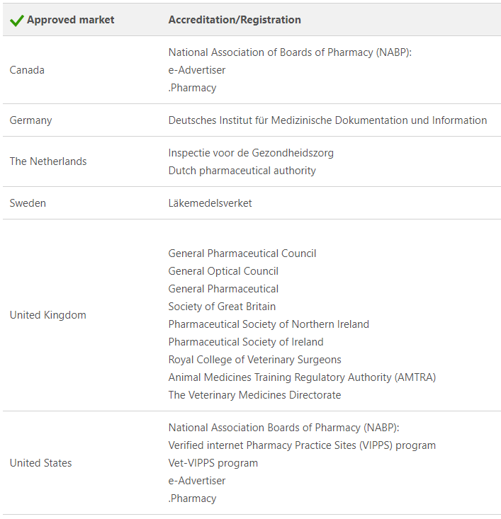 Bing Ads Pharmacy Program accreditation or registration