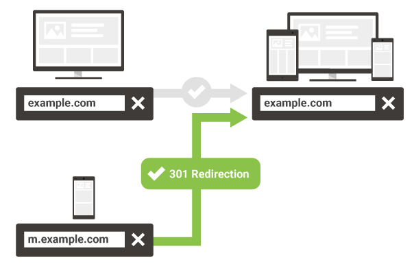 301 redirect from mobile URL to responsive URL diagram