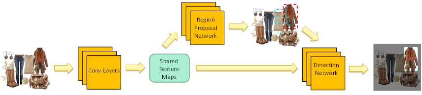Bing Object Detection Model Structure Chart