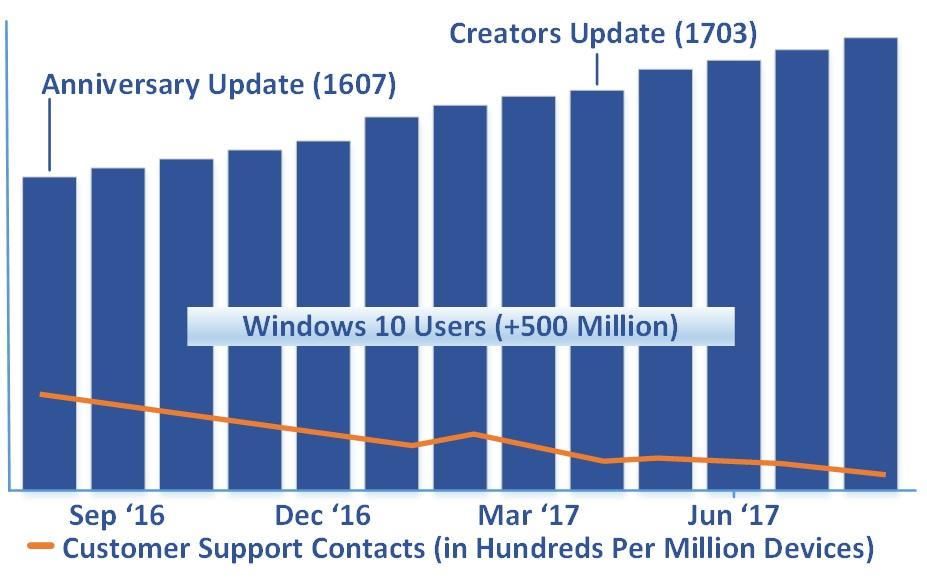 Windows 10 Creators Update Adoption Chart