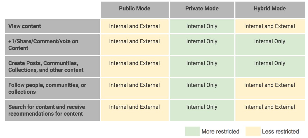 G Suite Google+ content sharing settings table outlines users functions