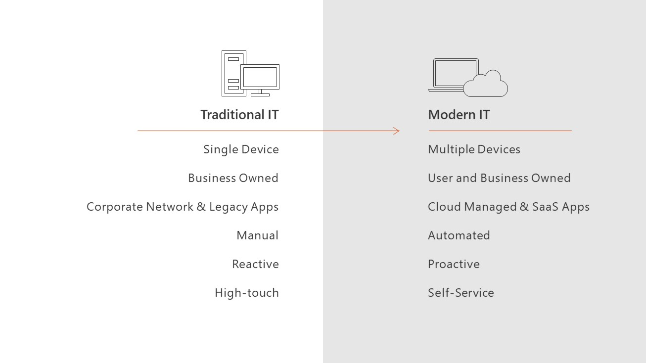 Traditional devices vs. Microsoft 365 Powered Devices