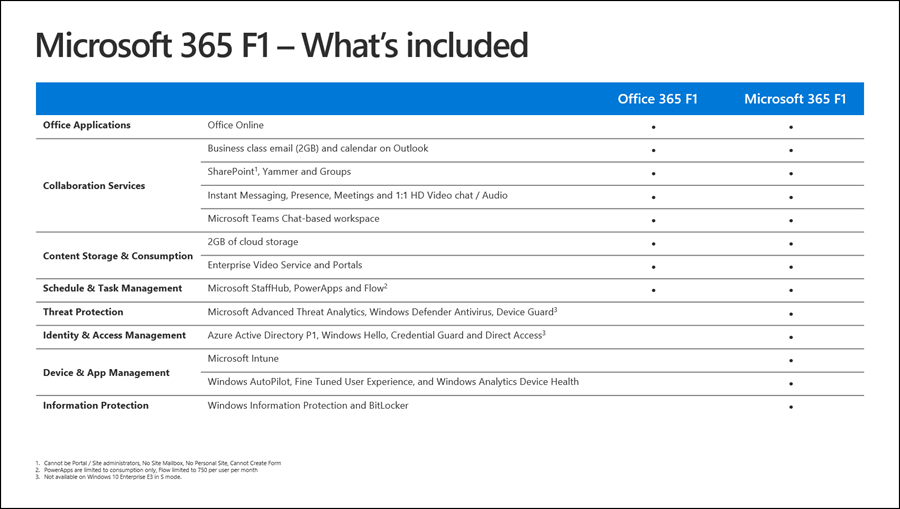 Microsoft 365 F1 Features Chart