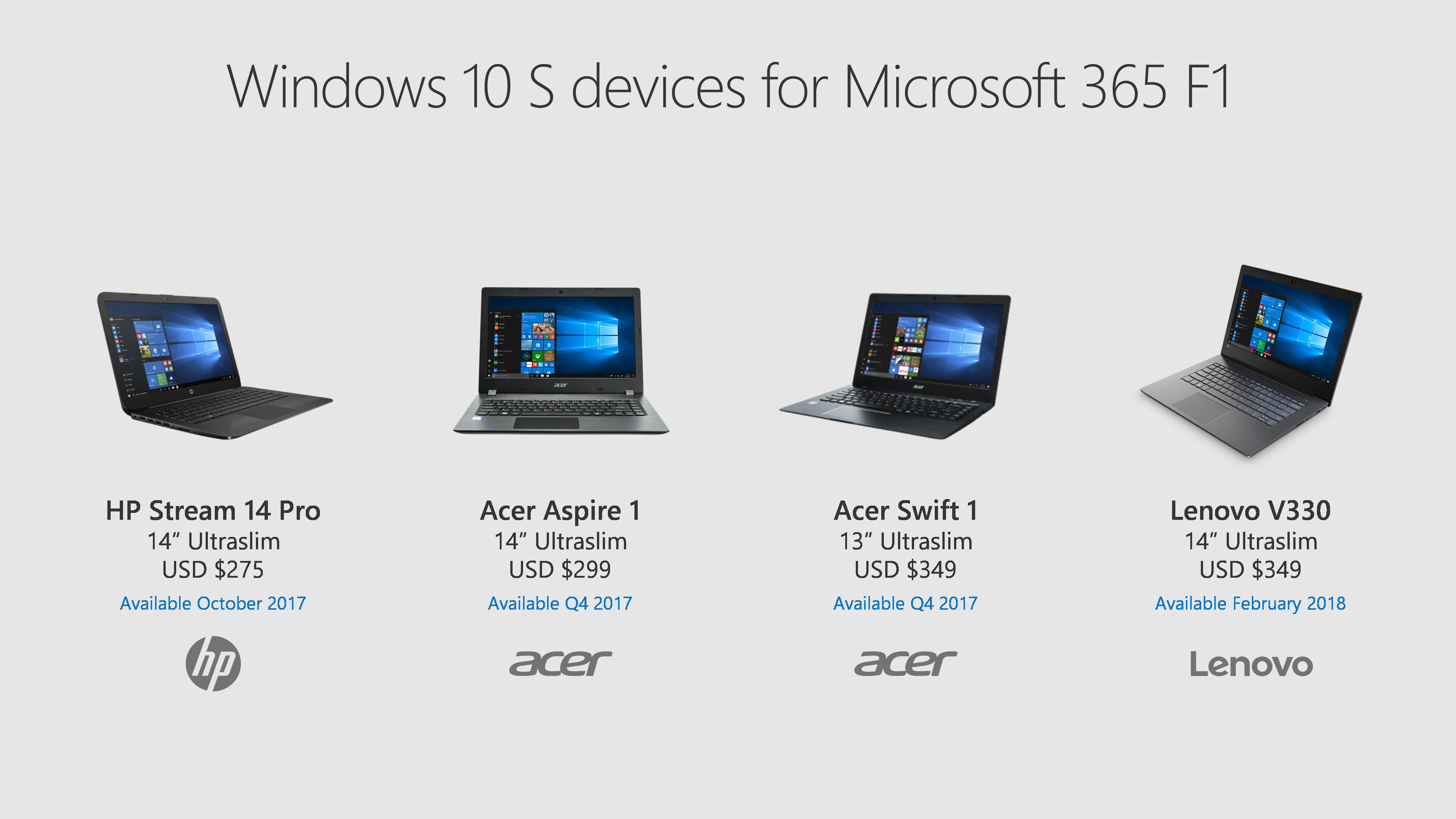 Windows 10 S Firstline Workers Devices Chart