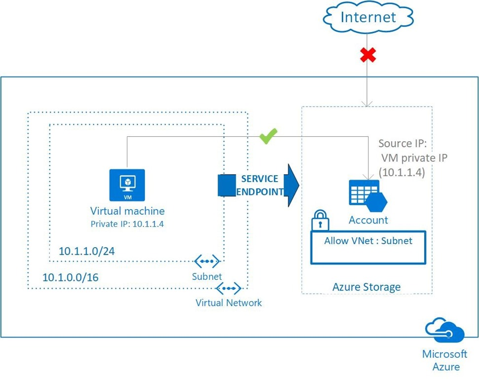 VNet Service Endpoints restricts Azure services to be accessed only from a VNet