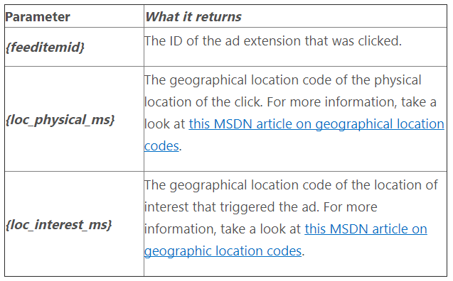 New Bing Ads URL tracking parameters for ad extensions & locations