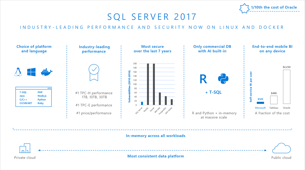 Azure VM images: SQL Server 2017 on Linux and Windows