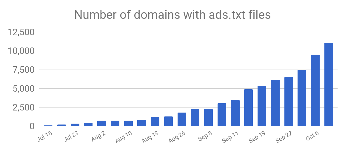 Number of urls posted ads.txt file globally as found by Google ads.txt crawler