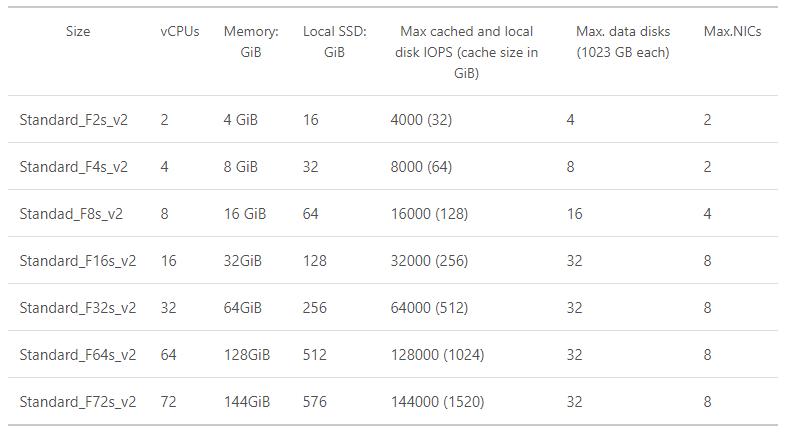 Fv2 VM sizes table