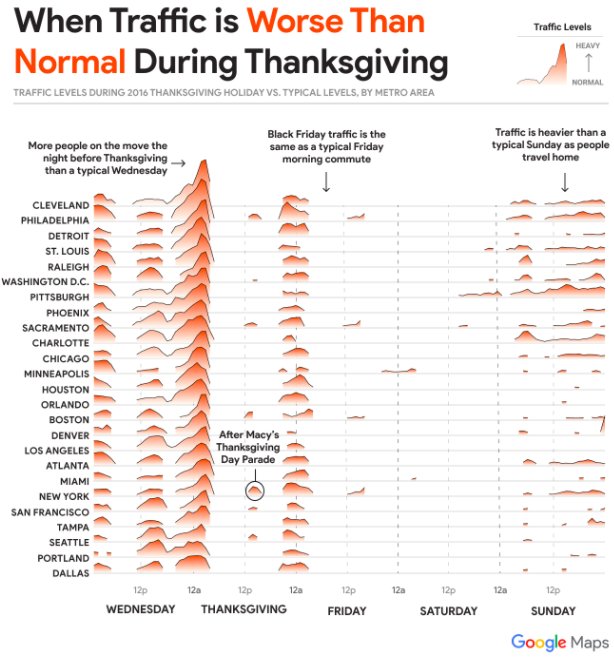 Traffic trend during Thanksgiving