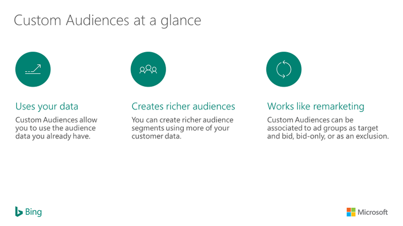 Bing Ads Custom Audiences Diagram
