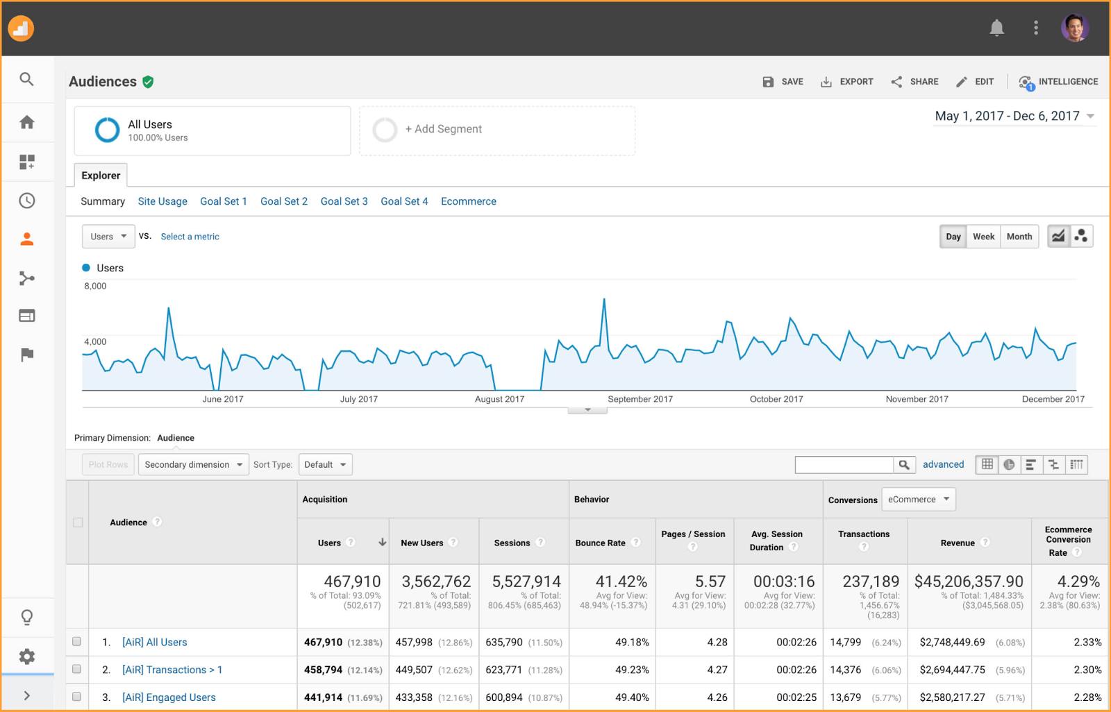 New Google Analytics Audiences report