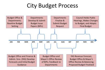 2012city b process ypuvlq