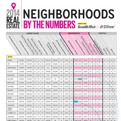 Real estate chart fpbm48