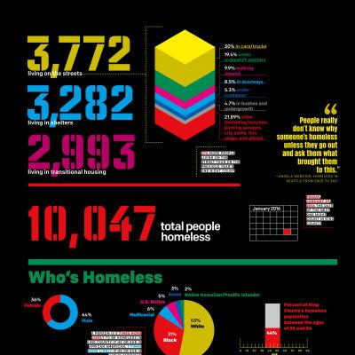 0116 51 52r1 homeless 4 avnyz6