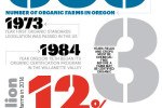 Thumbnail for - A By-The-Numbers Look at Oregon's Organic Farm Industry