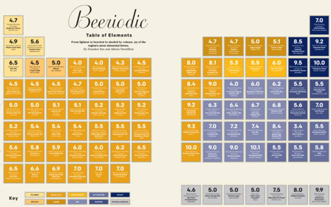 Beeriodic Table | Seattle Met