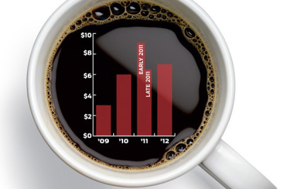 Coffee price graph mrjegv