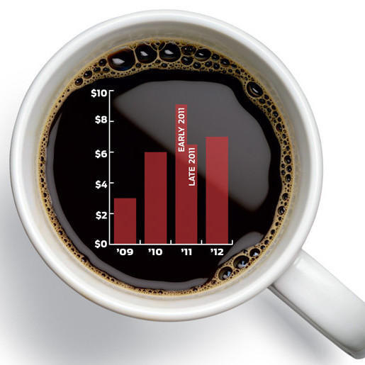 Coffee price graph mrjegv