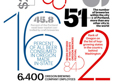 Thumbnail for - Oregon Beer Month, By the Numbers
