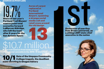 1215 index oregon year in review gsollo