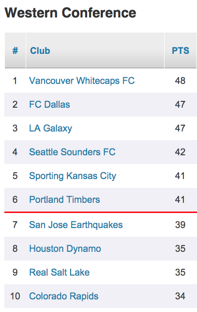 Mls standings 9 16 west timbers idzjeq
