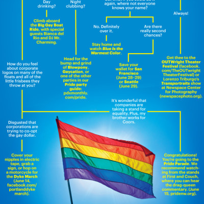 0614 pride decision tree lkddqx