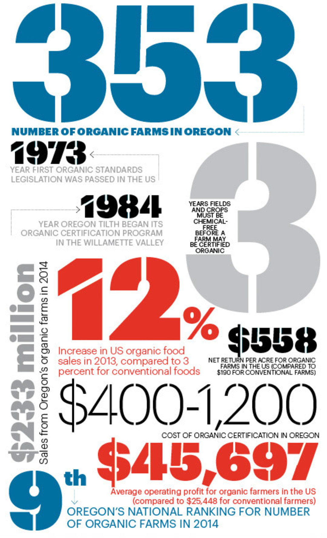 A by the numbers look at oregons organic farm industry portland want more food news plus editors picks in every neighborhood advanced search options and all of our best of lists download our gastronaut app in itunes 1betcityfo Choice Image