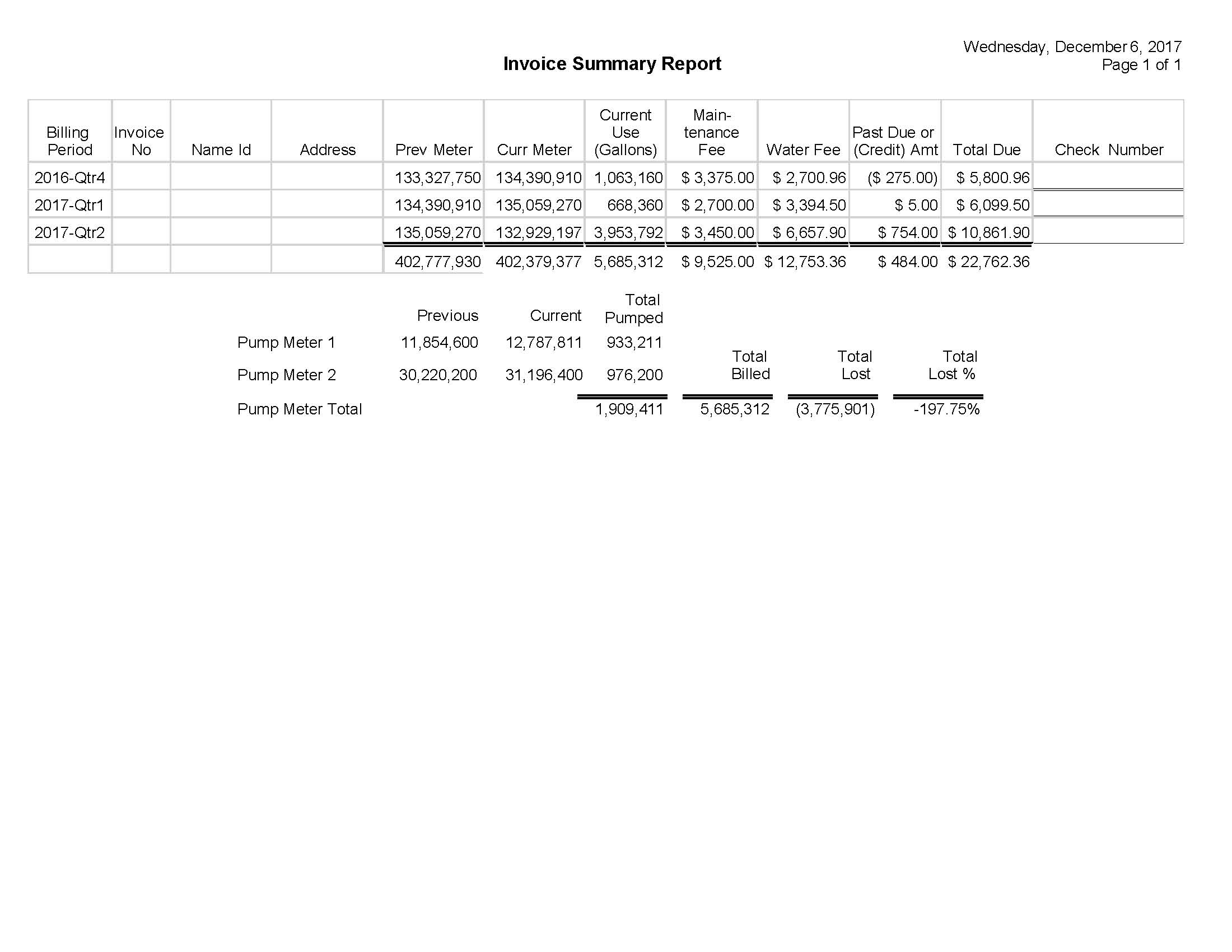 Summary Invoice Report