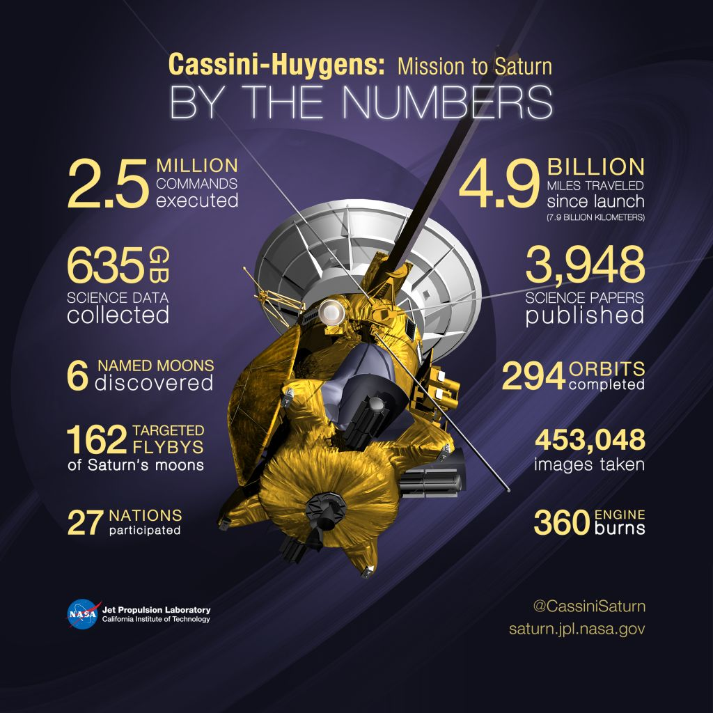 Cassini Achievements