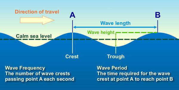 Wave Period
