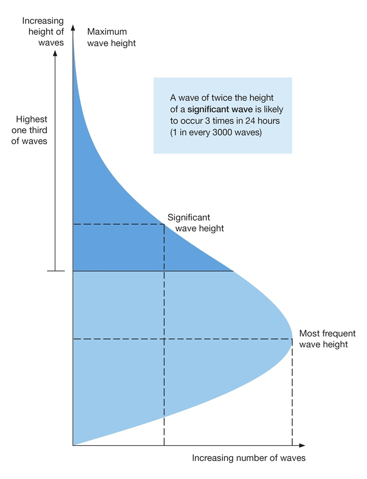 Wave Height diagram