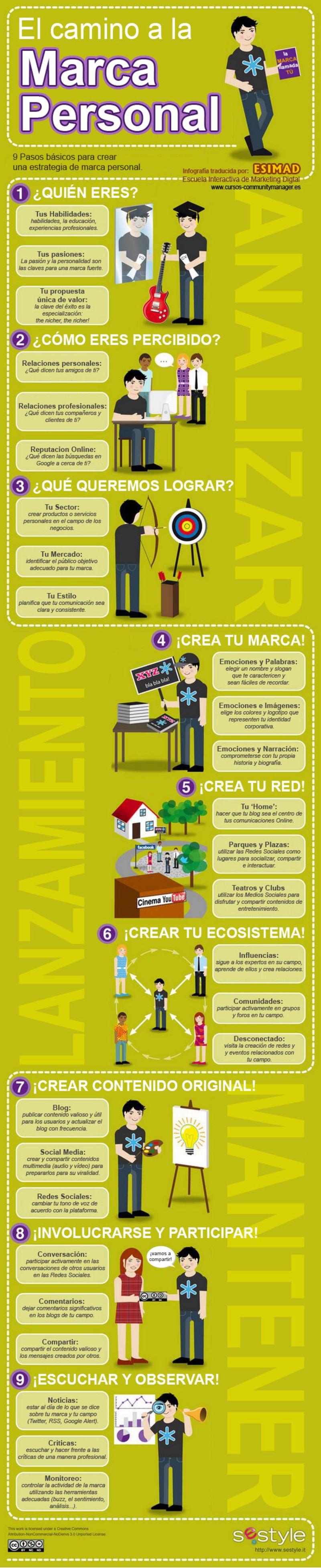 Infografía el camino de la Marca personal.