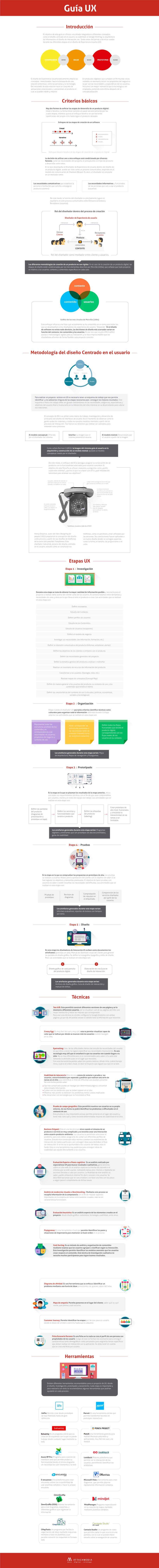 Infografía Guía UX
