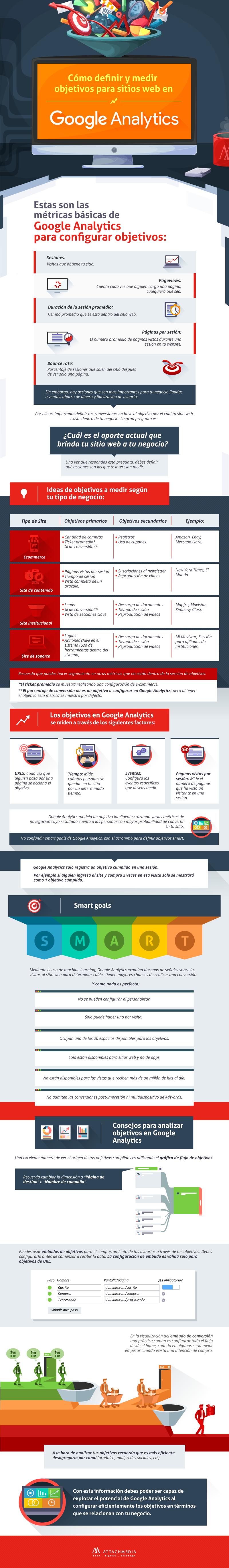Infografía Cómo definir y medir objetivos para sitios web en Google Analytics