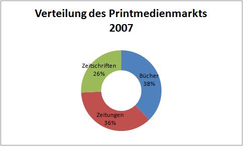 verteilung-2007